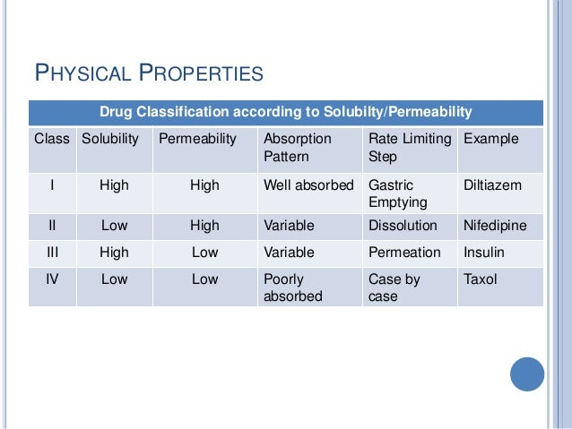List Of Physical Properties And Chemical Properties