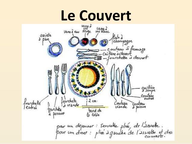 Célèbre Vocabulaire: La Cuisine QA67