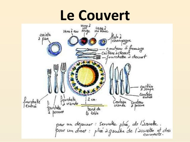 Vocabulaire la cuisine for Vocabulaire de cuisine