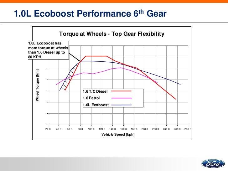 Ford Focus 1 L Ecoboost Presentation
