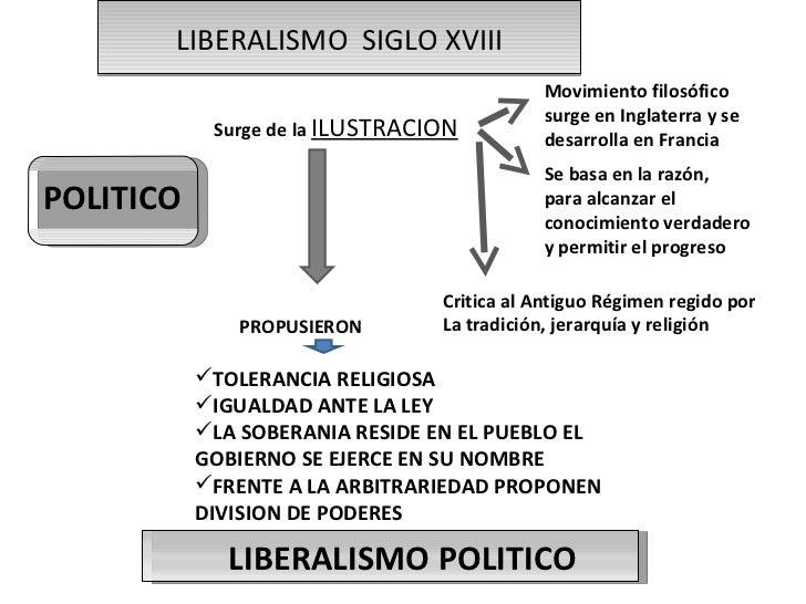 LIBERALISMO  SIGLO XVIII POLITICO Surge de la  ILUSTRACION Movimiento filosófico surge en Inglaterra y se desarrolla en Fr...