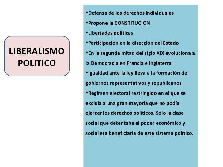 LIBERALISMO POLITICO <ul><li>Defensa de los derechos individuales </li></ul><ul><li>Propone la CONSTITUCION </li></ul><ul>...