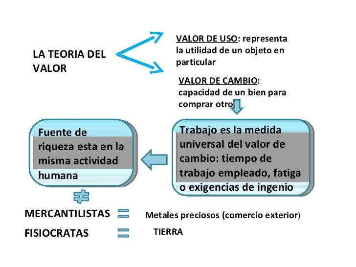 LA TEORIA DEL VALOR VALOR DE USO : representa la utilidad de un objeto en particular VALOR DE CAMBIO : capacidad de un bie...