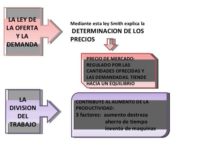 LA LEY DE LA OFERTA Y LA DEMANDA Mediante esta ley Smith explica la DETERMINACION DE LOS PRECIOS PRECIO DE MERCADO: REGULA...