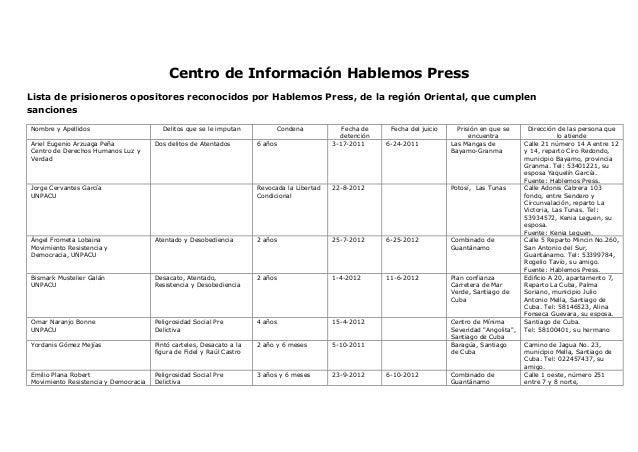 Centro de Información Hablemos Press Lista de prisioneros opositores reconocidos por Hablemos Press, de la región Oriental...