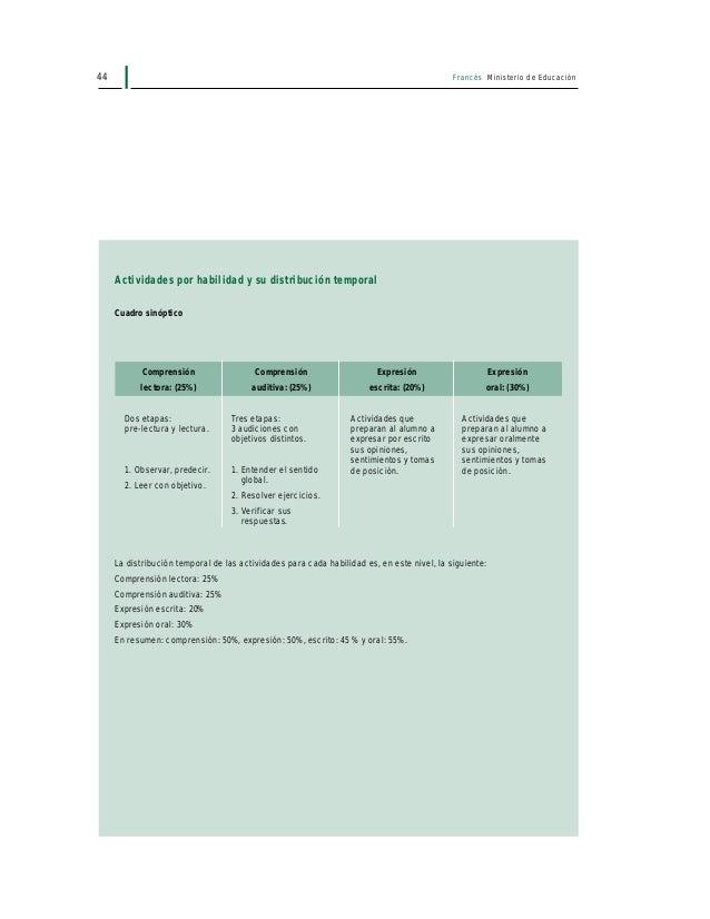 46 Francés Ministerio de Educación ETAPA 2: LECTURA Ejemplos • Verificar sistemáticamente las hipótesis formuladas en las ...