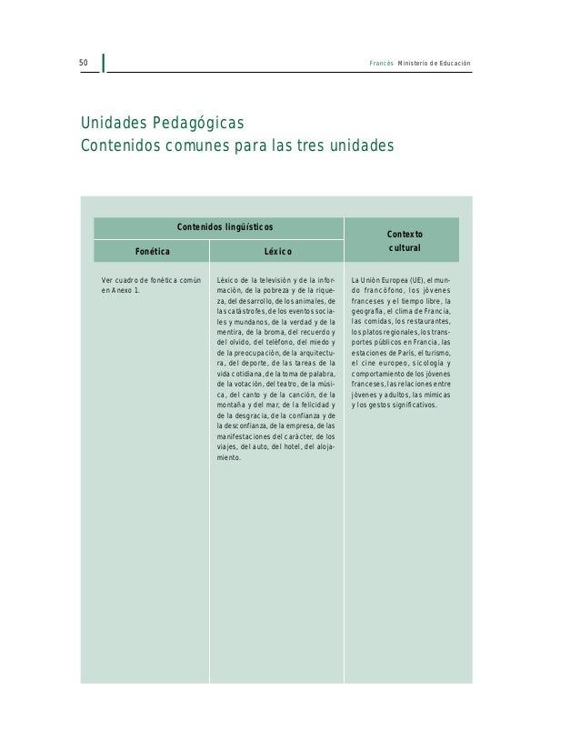 52 Francés Ministerio de Educación Unidad Pedagógica 1 (UP 1) Contenidos lingüísticos Léxico Ver cuadro de contenidos comu...