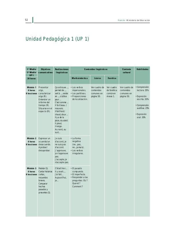 54 Francés Ministerio de Educación UNIDAD PEDAGÓGICA 1 DESARROLLO DE LA LECCIÓN ACTIVIDAD 1: COMPRENSIÓN LECTORA • Secuenc...