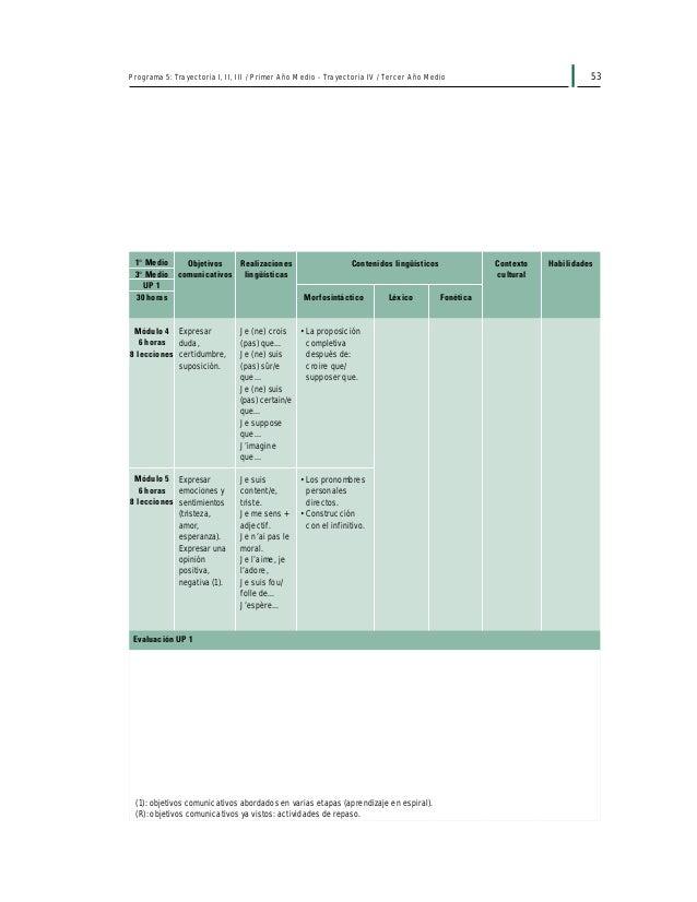"""Programa 5: Trayectoria I, II, III / Primer Año Medio - Trayectoria IV / Tercer Año Medio 55 """"Défi Jeunes"""" Trois jeunes fr..."""