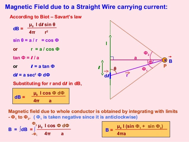 Magnetic Effects Of Current Class 12 Part-1