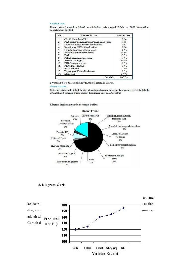 Data dan penyajian data 19 20 3 diagram ccuart Images