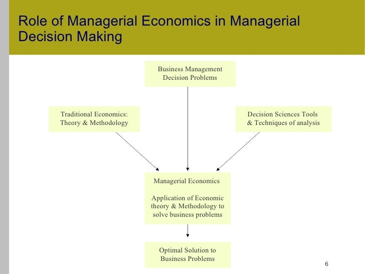 Managerial Economics Questions Papers Pune University