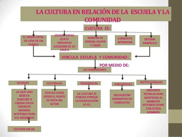 LA CULTURA EN RELACIÓN DE LA ESCUELA Y LA                                COMUNIDAD                                        ...