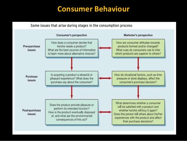 emergence of consumer behaviour Consumer behaviour is very complex because each consumer has different mind and attitude towards purchase, consumption and disposal of product (solomon, 2009) understanding the theories and.