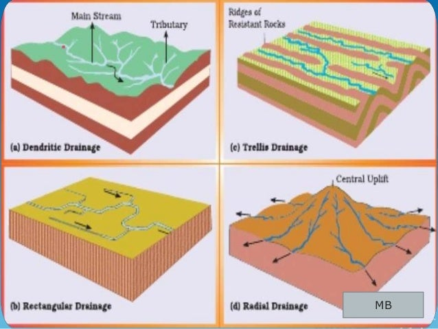 Drainage class 9 for Types of drainage