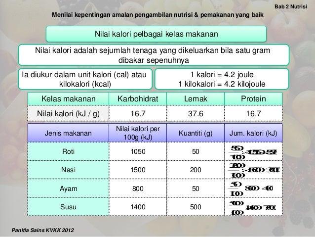 1 Menilai Kepentingan Amalan Pengambilan Nutrisi Dan Pemakanan Yang B