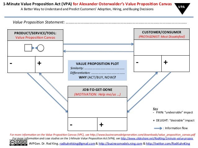 1-‐Minute  Value  Proposi2on  Act  (VPA)  for  Alexander  Osterwalder's  Value  Proposi2on  Canvas ...