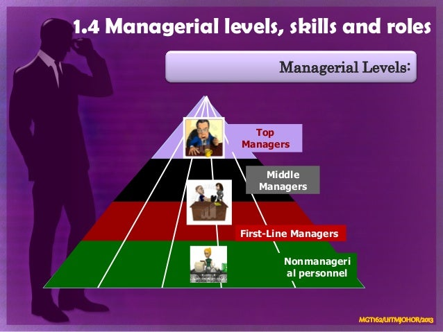 chapter 1 mgt162 Chap 1 mgt 162 1 topic 1 management and managers: yesterday, today, and tomorrow 2 the process of administering and coordinating resources effectively and efficiently in an effort to achieve the goals of the organization.
