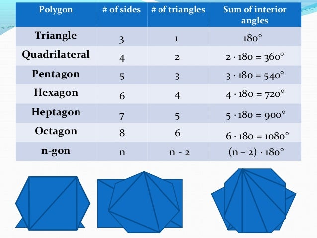 How To Find The Sum Of An Interior Angle The Angle Sum Of A Triangle Is 180 Lesson With Proof
