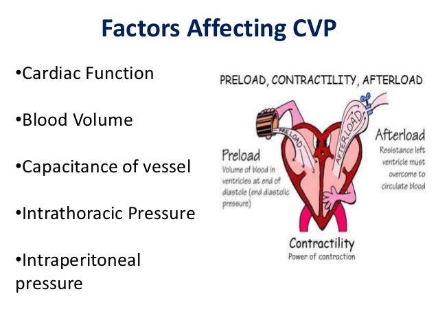 Decrease of CVP CONT
