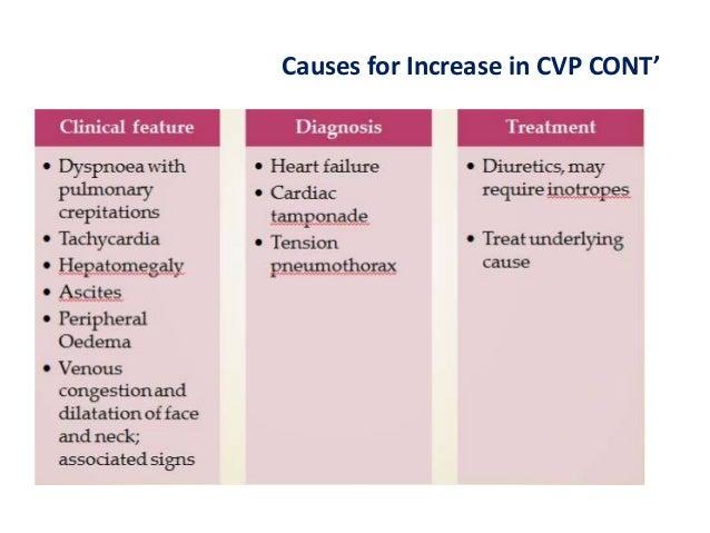 Methods to measure CVP Indirect assessment: • Inspection of jugular venous pulsations in the neck. Direct assessment: • Fl...