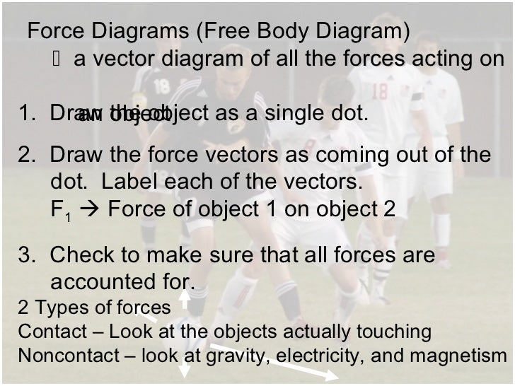 1 newtons laws notes force diagrams ccuart Choice Image