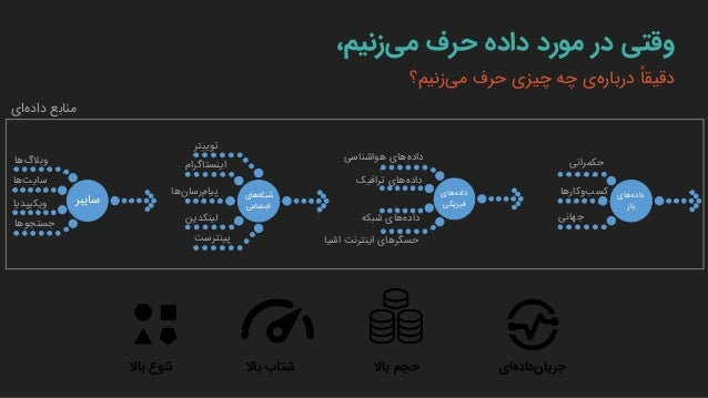 ourworldindata.orgdata.worldbank.org data.gov.ir shafaf.tehran.ir
