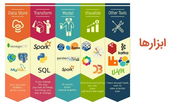 Data driven  decision making by @mahdinasseri