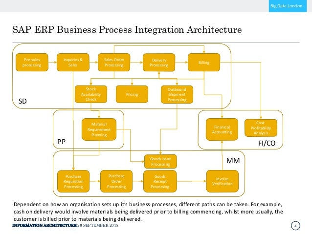 business process integration with sap r 3 Business processes interact with sap erp in the functional areas of sales and   ties together disparate business functions (integrated business solution.