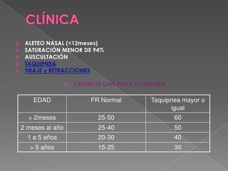 CLÍNICA<br />ALETEO NASAL (&lt;12meses)<br />SATURACIÓN MENOR DE 94%<br />AUSCULTACIÓN<br />TAQUIPNEA<br />TIRAJE y RETRAC...