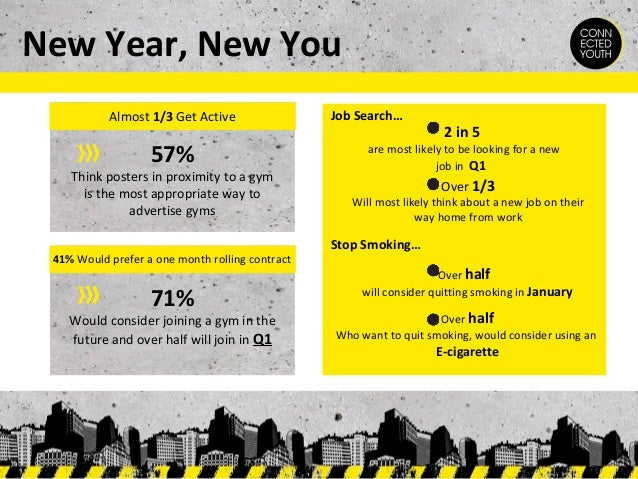 New Year, New You Almost 1/3 Get Active  57%  Think posters in proximity to a gym is the most appropriate way to advertise...