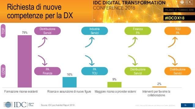 #IDCDX18 © IDC Visit us at IDCitalia.com and follow us on Twitter: @IDCItaly 79% 16% 9% 2% Formazione risorse esistenti Ri...