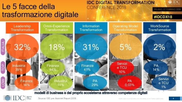 #IDCDX18 © IDC Visit us at IDCitalia.com and follow us on Twitter: @IDCItaly Le 5 facce della trasformazione digitale 4 Le...