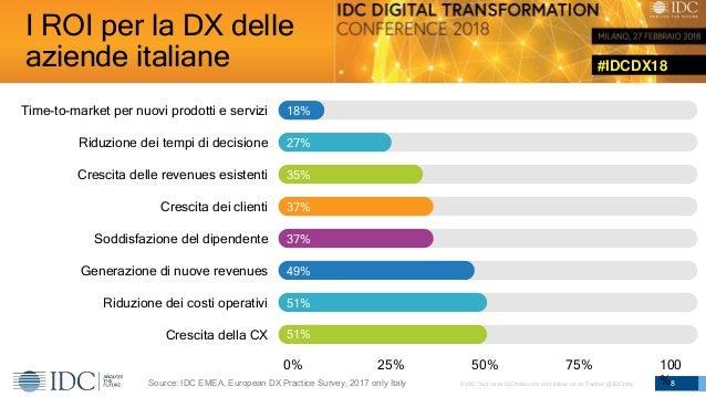 #IDCDX18 © IDC Visit us at IDCitalia.com and follow us on Twitter: @IDCItaly I ROI per la DX delle aziende italiane 8 Cres...