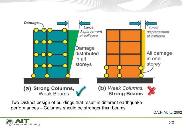 Introduction to Capacity-based Seismic Design