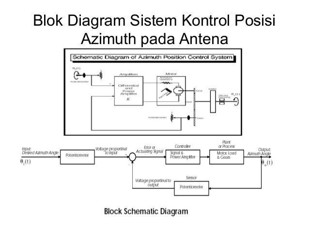 Sistem kontrol 22 638gcb1415167843 blok diagram sistem kontrol ccuart Gallery