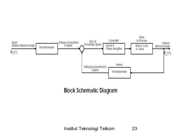 Sistem kontrol blok diagram sistem kontrol posisi azimuth pada antena institut teknologi telkom 22 23 institut teknologi telkom 23 ccuart Gallery