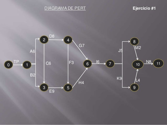 1 pert.electiva.v Slide 3