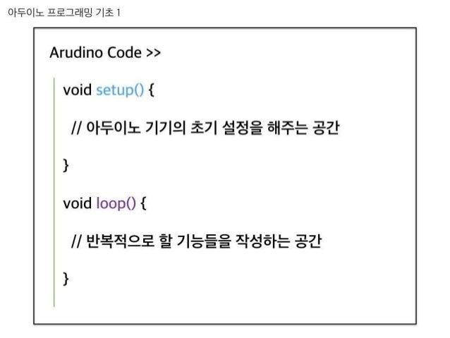 아두이노 프로그래밍 기초 1  ^「나샵줌:0 줌0샨슨 >> `/0줌샨 5딘〔니[)() { // 아두이노 기기의 초기 설정을 해주는 공간 }  `/0줌샨 l00[)(){  //바복적으로 하기능들을 자서하는 갸  ] 츤 「...