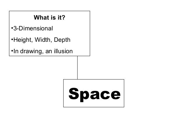 •3-Dimensional•Height, Width, Depth•In drawing, an illusionSpaceWhat is it?