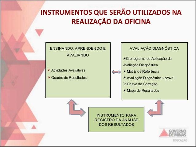 INSTRUMENTOS QUE SERÃO UTILIZADOS NA REALIZAÇÃO DA OFICINA  ENSINANDO, APRENDENDO E AVALIANDO  AVALIAÇÃO DIAGNÓSTICA Cron...