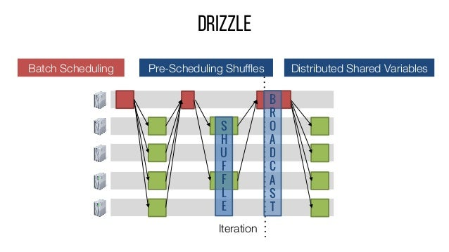 DRIZZLE S H U F F L E B R O A D C A S T Iteration Batch Scheduling  Pre-Scheduling Shuffles  Distributed Shared Variables