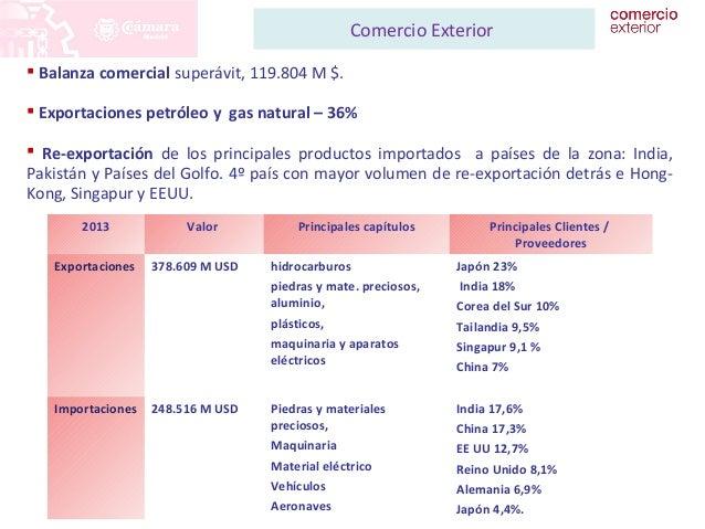 Comercio Exterior   Balanza comercial superávit, 119.804 M $.   Exportaciones petróleo y gas natural – 36%   Re-exporta...