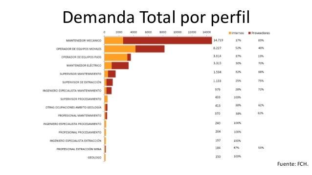 Brechas: Oferta de Egresados y Demanda Total  Fuente: FCH.