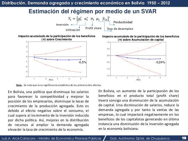 Distribución, Demanda agregada y crecimiento económico en Bolivia 1950 – 2012  Estimación del régimen por medio de un SVAR...