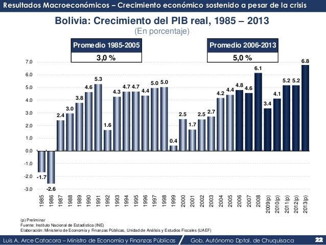 Resultados Macroeconómicos – Crecimiento económico sostenido a pesar de la crisis  -1.7  Bolivia: Crecimiento del PIB real...