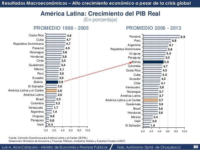 Resultados Macroeconómicos – Alto crecimiento económico a pesar de la crisis global  América Latina: Crecimiento del PIB R...