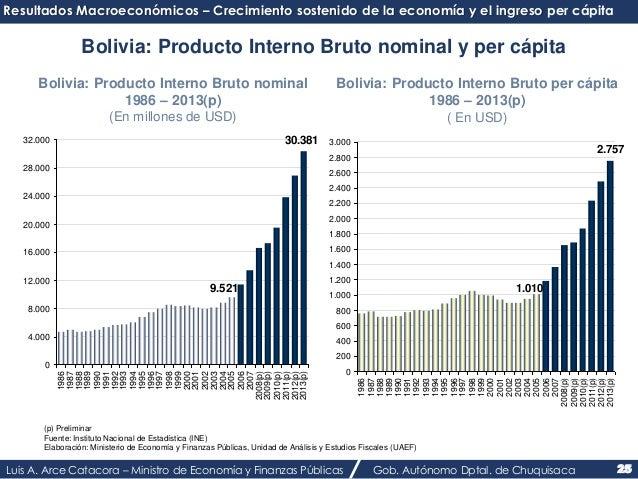 Resultados Macroeconómicos – Crecimiento sostenido de la economía y el ingreso per cápita  Bolivia: Producto Interno Bruto...