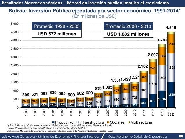 Resultados Macroeconómicos – Récord en inversión pública impulsa el crecimiento  Bolivia: Inversión Pública ejecutada por ...