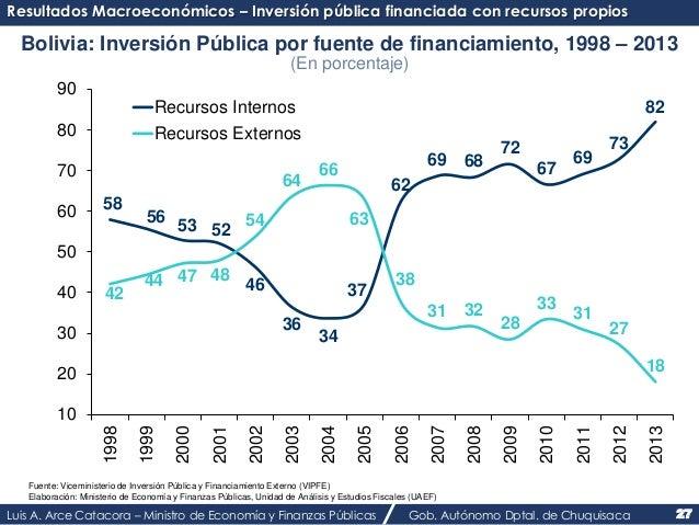 Resultados Macroeconómicos – Inversión pública financiada con recursos propios  Bolivia: Inversión Pública por fuente de f...